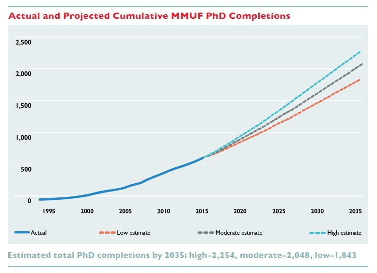 Graph illustrating future projections for Mellon Mays Undergraduate Fellows who will successfully complete the PhD.