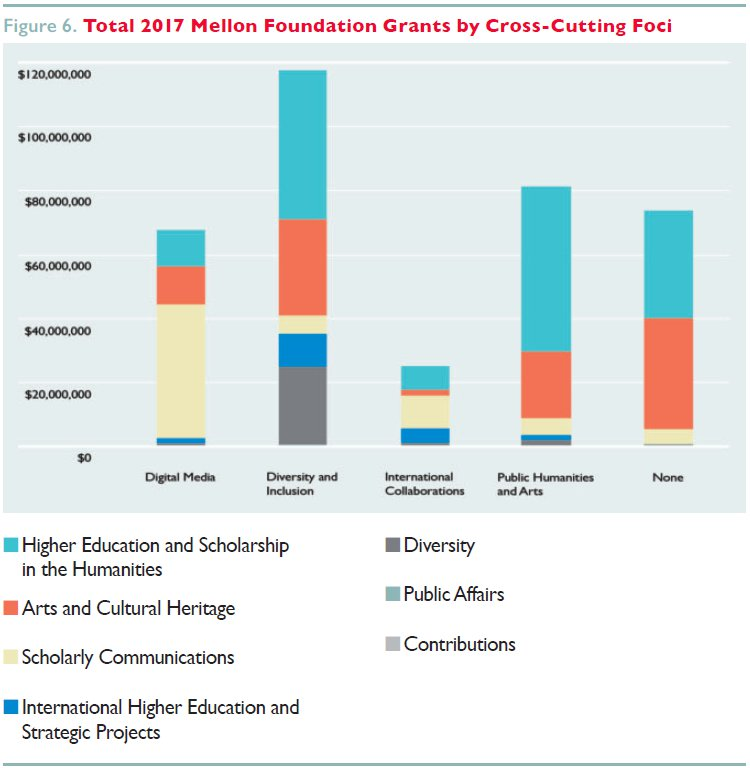 Graph of Total 2017 Mellon Foundation Grants by Cross-Cutting Foci