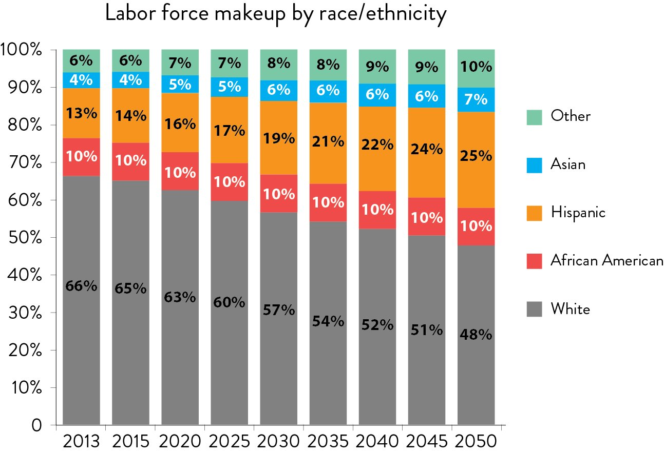 Labor force makeup by race/ethnicity graph